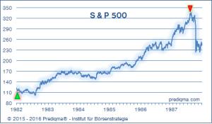Standard & Poors Index - Börsencrash 1987