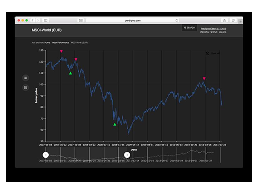 prediqma sagt Ihnen welche Länder und Branchen am Aktienmarkt für Sie interessant sind